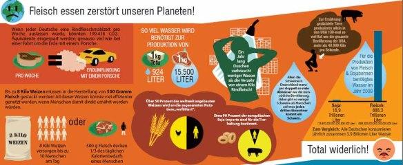 umwelt-hunger